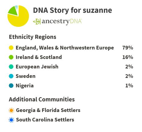 AncestryDNAStory-suzanne-280219
